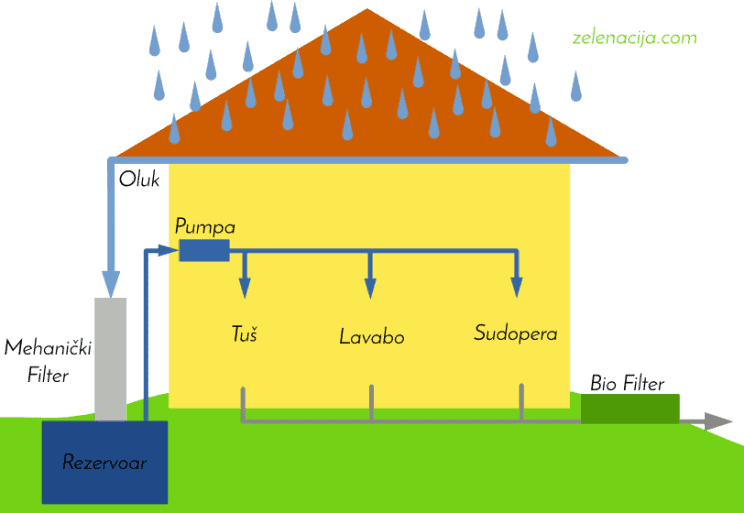 Skupljanje Kišnice i Sistem Sive Voda