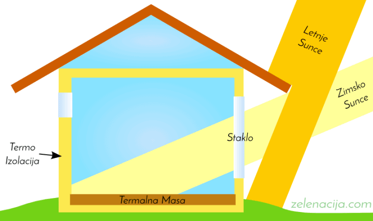 Pasivna Solarna Kuća