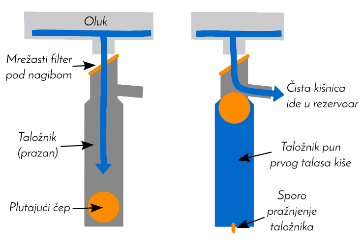 Filter za Kišnicu
