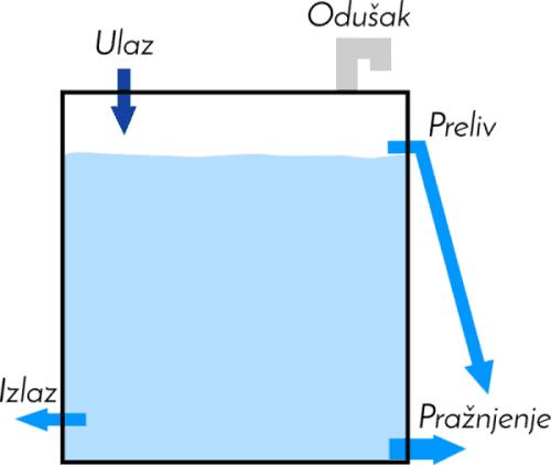 Rezervozar za Vodu